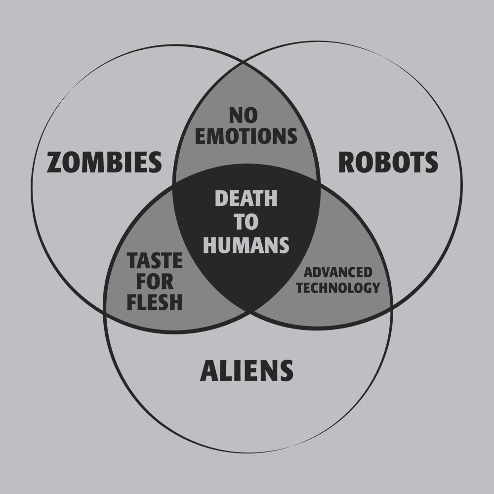 Zombies, Robots, and Aliens Venn Diagram