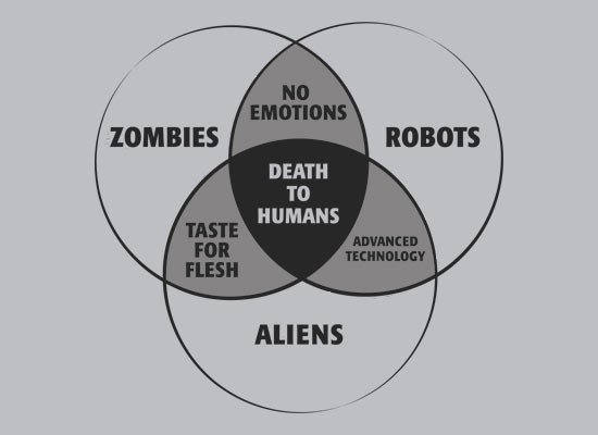 Zombies, Robots, and Aliens Venn Diagram on Mens T-Shirt