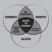 Zombies, Robots, and Aliens Venn Diagram