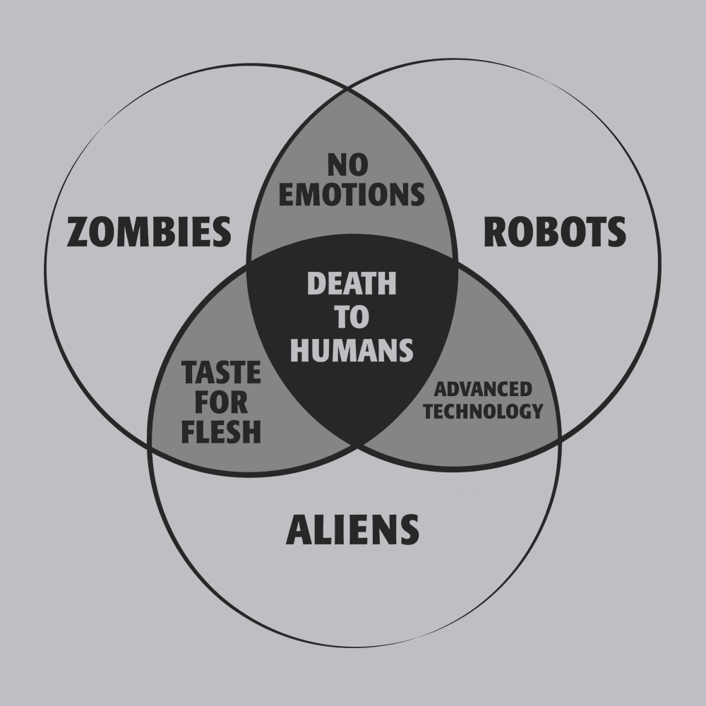 Zombies robots and aliens venn diagram t shirt snorgtees pooptronica Gallery